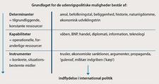 Udenrigspolitiske instrumenter