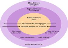 Syrien, borgerkrigen i