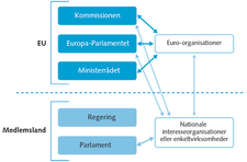 Lobbyisme i EU
