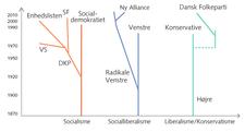 Samfundsforandringer