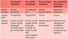 Normative medieteorier
